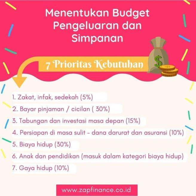 Budget keuangan keluarga