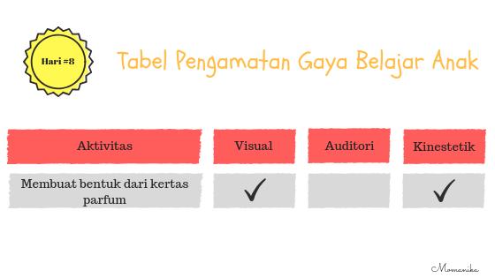 Tabel pengamatan gaya belajar anak membuat bentuk dari kertas parfum