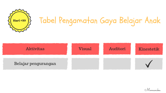 Tabel pengamatan Gaya Belajar Anak belajar pengurangan
